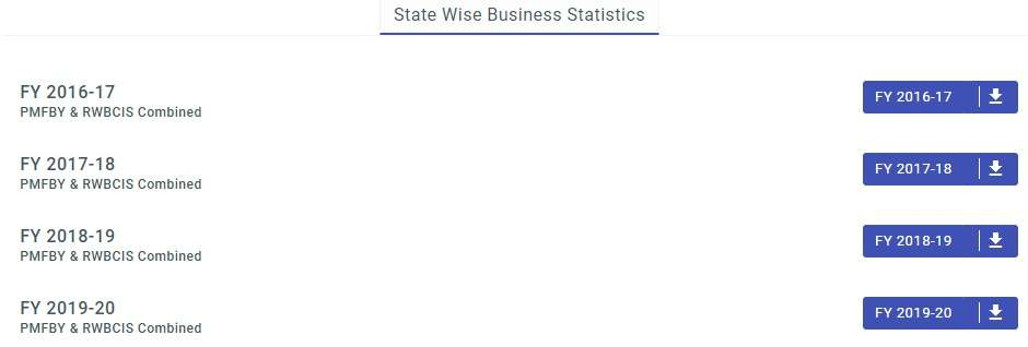 PMFBY State Wise Business Statistics